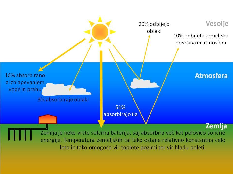 kako deluje geotermalna energija